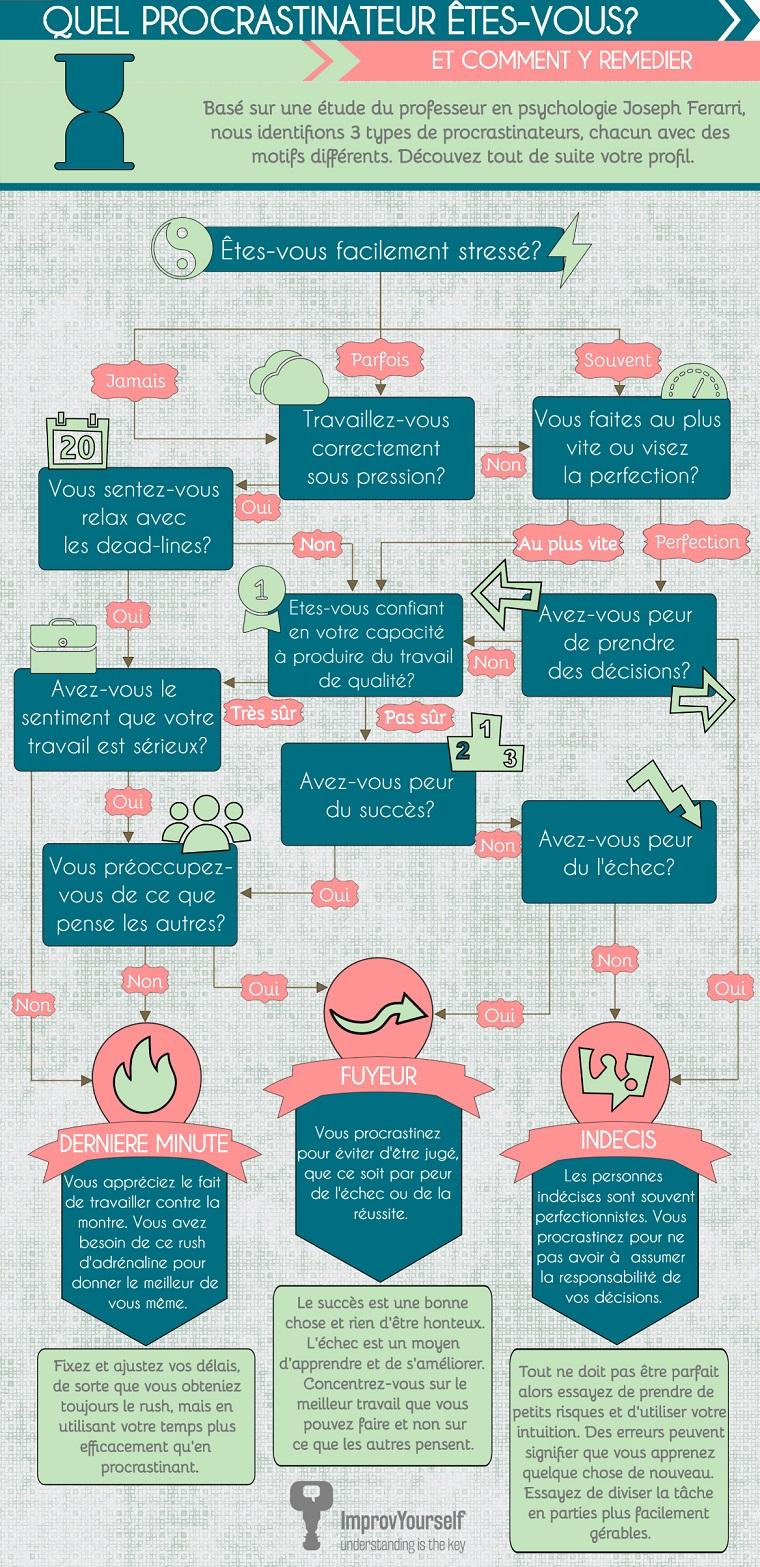 Quel procrastinateur êtes-vous ?