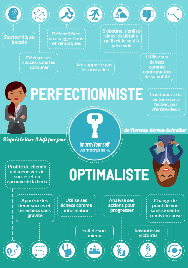 perfectionniste vs optimaliste